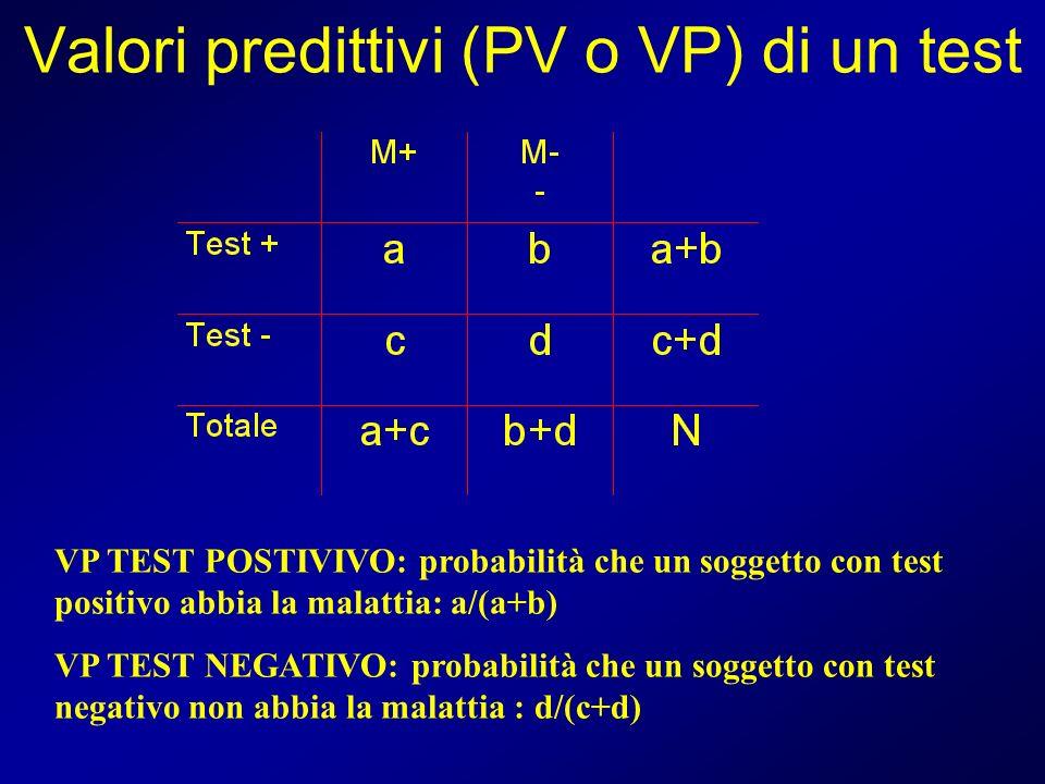 Valori predittivi (PV o VP) di un test VP TEST POSTIVIVO: probabilità che un soggetto con test positivo abbia la malattia: a/(a+b) VP TEST NEGATIVO: p