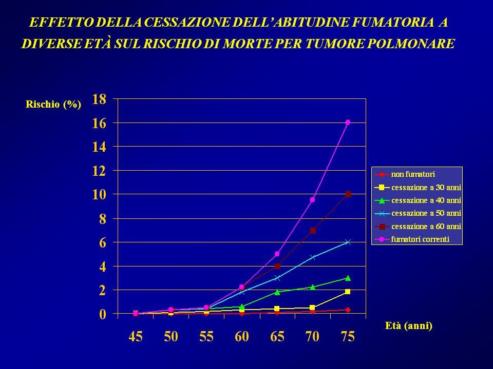 EFFETTO DELLA CESSAZIONE DELLABITUDINE FUMATORIA A DIVERSE ETÀ SUL RISCHIO DI MORTE PER TUMORE POLMONARE Rischio (%) Età (anni)
