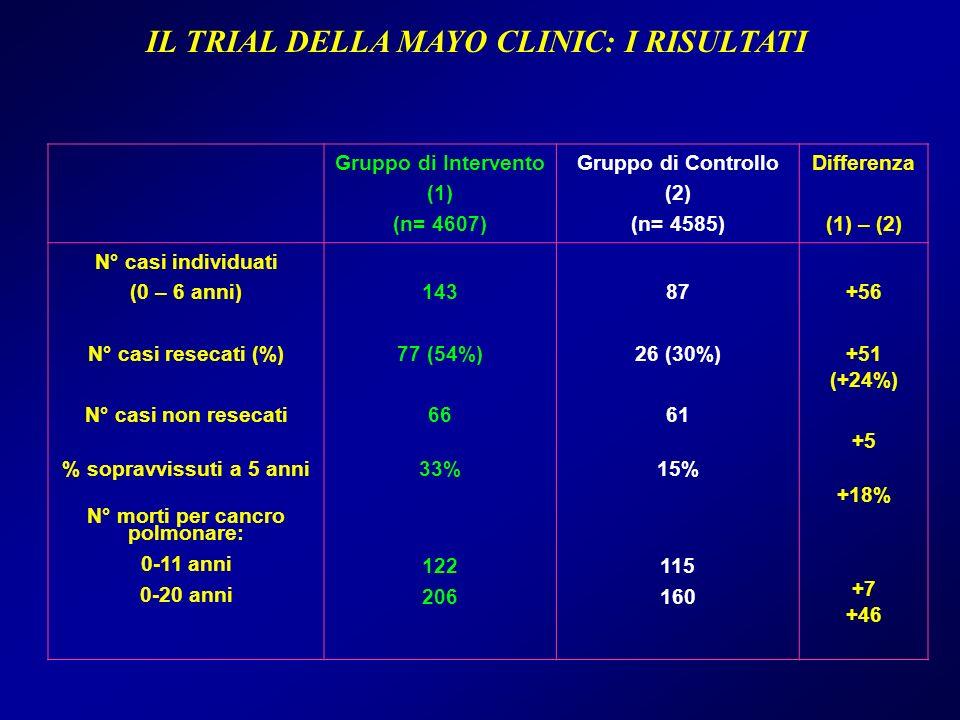 IL TRIAL DELLA MAYO CLINIC: I RISULTATI Gruppo di Intervento (1) (n= 4607) Gruppo di Controllo (2) (n= 4585) Differenza (1) – (2) N° casi individuati