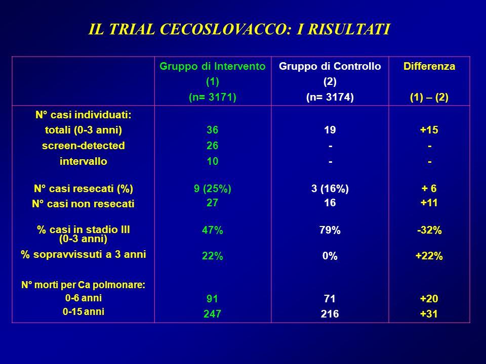 IL TRIAL CECOSLOVACCO: I RISULTATI Gruppo di Intervento (1) (n= 3171) Gruppo di Controllo (2) (n= 3174) Differenza (1) – (2) N° casi individuati: tota