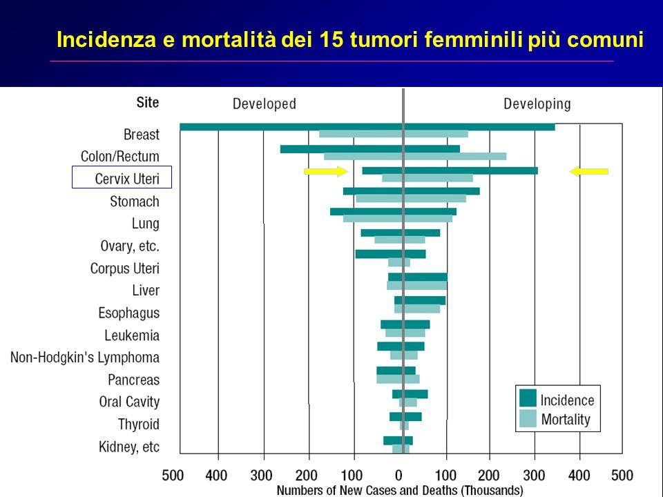 Incidenza e mortalità dei 15 tumori femminili più comuni