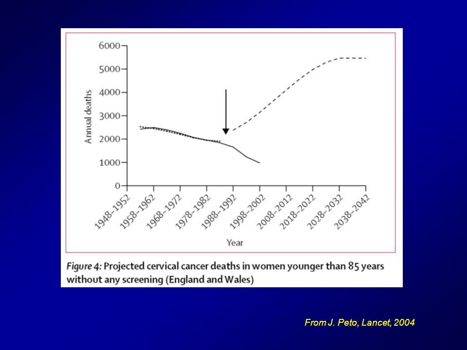 From J. Peto, Lancet, 2004