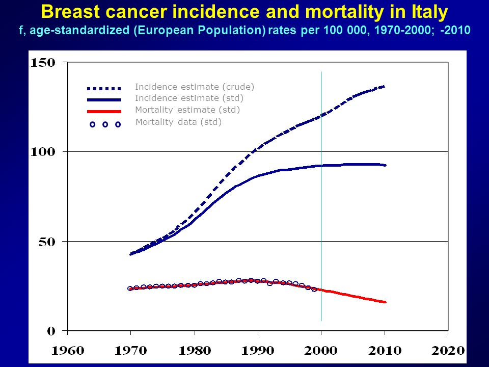 Breast cancer incidence and mortality in Italy f, age-standardized (European Population) rates per 100 000, 1970-2000; -2010 Incidence estimate (std)