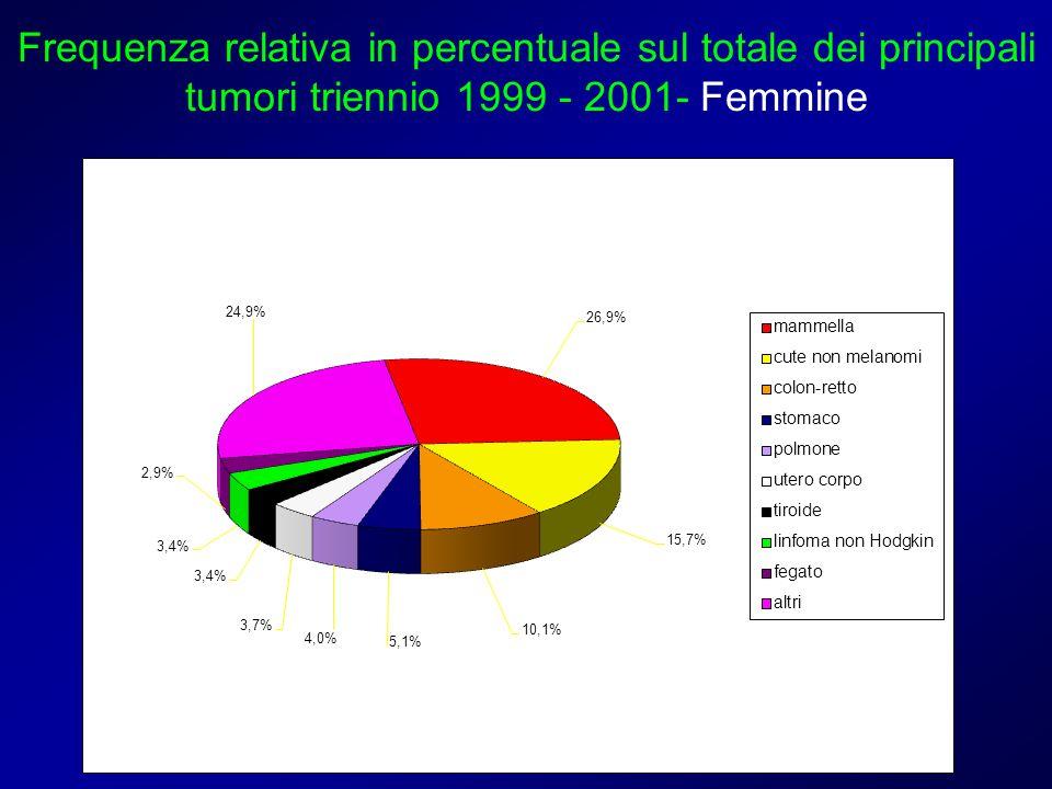Frequenza relativa in percentuale sul totale dei principali tumori triennio 1999 - 2001- Femmine