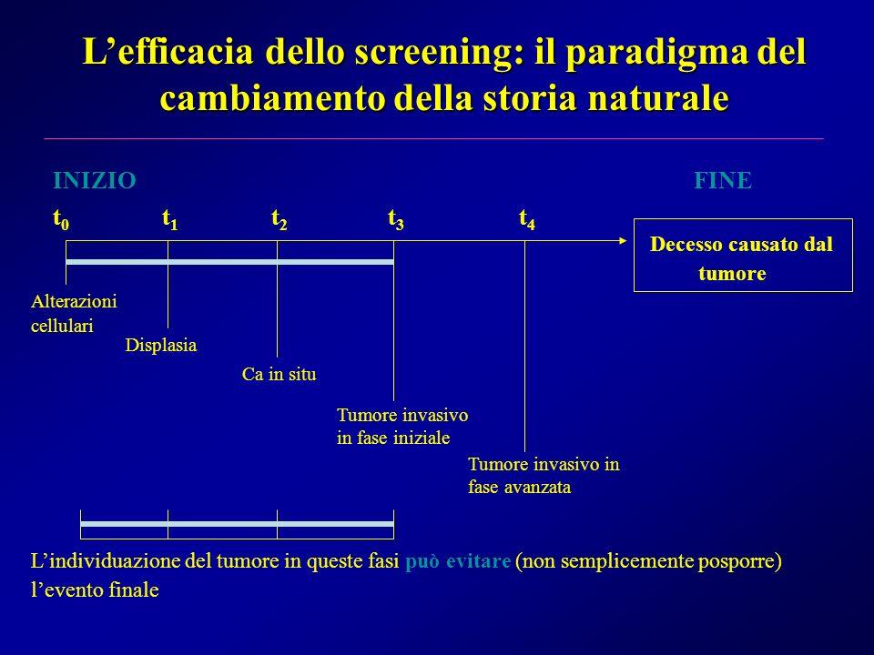 Lefficacia dello screening: il paradigma del cambiamento della storia naturale Alterazioni cellulari Displasia Ca in situ Tumore invasivo in fase iniz