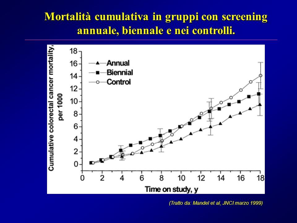 Mortalità cumulativa in gruppi con screening annuale, biennale e nei controlli. (Tratto da: Mandel et al, JNCI marzo 1999)