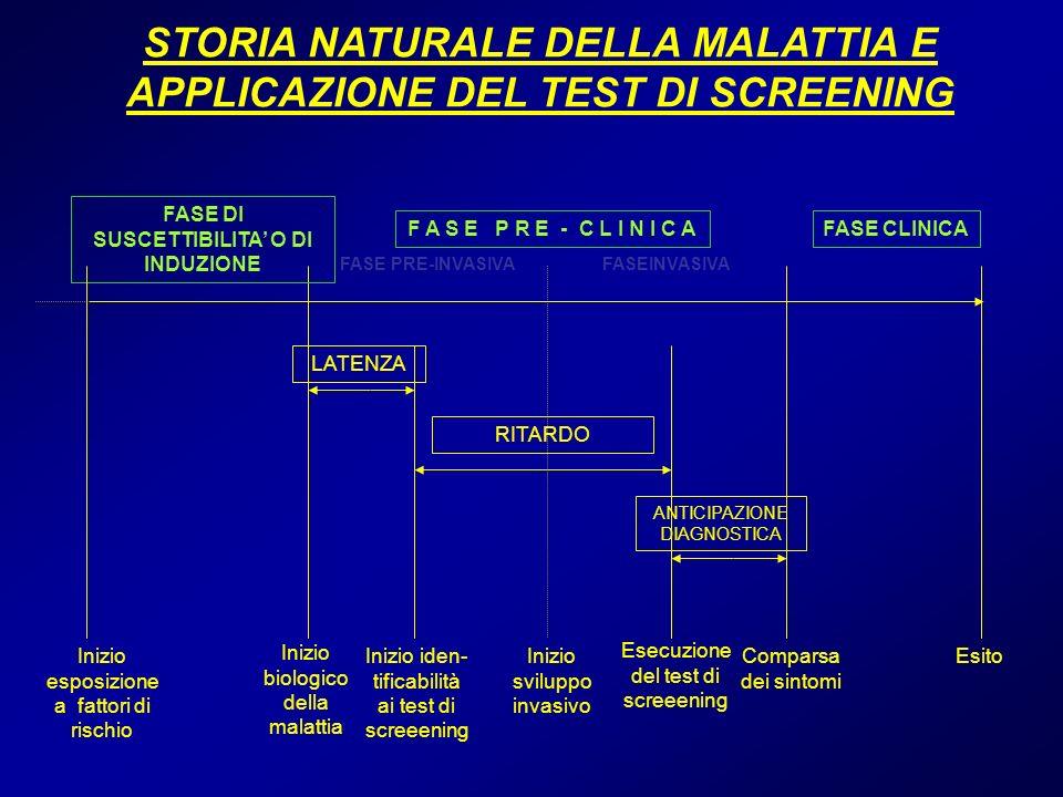 Inizio esposizione a fattori di rischio Inizio biologico della malattia Inizio iden- tificabilità ai test di screeening Comparsa dei sintomi Esecuzion