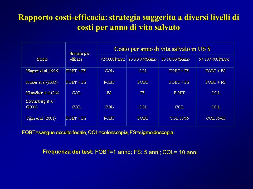 Rapporto costi-efficacia: strategia suggerita a diversi livelli di costi per anno di vita salvato Frequenza dei test: FOBT=1 anno; FS: 5 anni; COL= 10