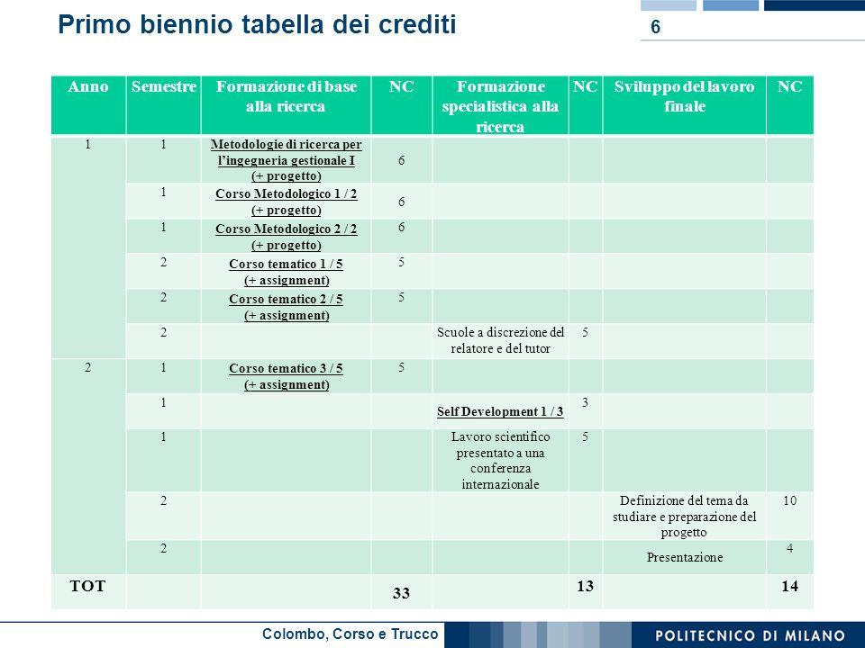 Colombo, Corso e Trucco Primo biennio tabella dei crediti AnnoSemestreFormazione di base alla ricerca NCFormazione specialistica alla ricerca NCSvilup