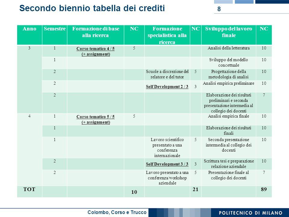 Colombo, Corso e Trucco Secondo biennio tabella dei crediti AnnoSemestreFormazione di base alla ricerca NCFormazione specialistica alla ricerca NCSvil