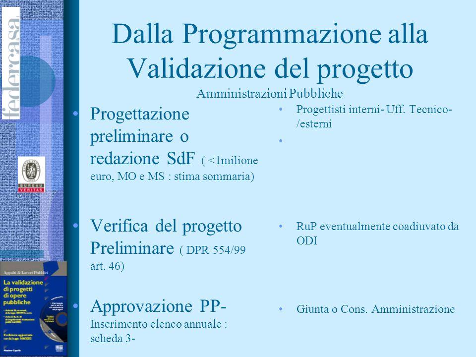 Dalla Programmazione alla Validazione del progetto Amministrazioni Pubbliche Incarichi esterni di progettazione Incarico esterni servizi a supporto Ru