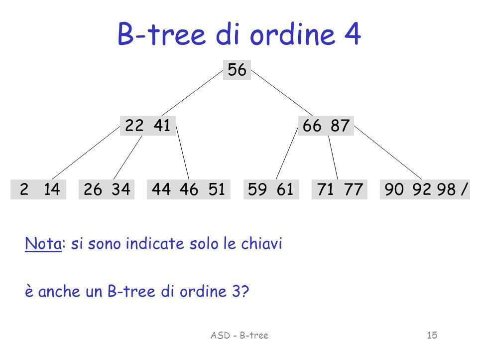 ASD - B-tree15 B-tree di ordine 4 56 22416687 214263459617177909298 /465144 è anche un B-tree di ordine 3.
