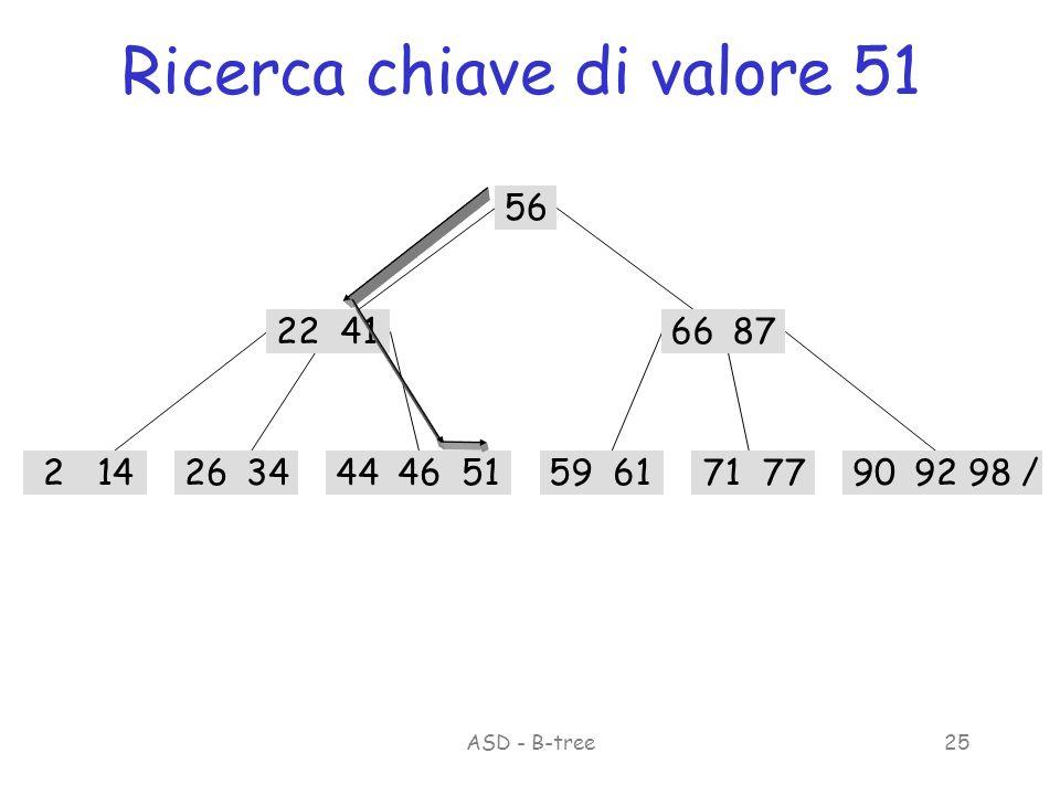 ASD - B-tree25 Ricerca chiave di valore 51 56 22416687 214263459617177909298 /465144