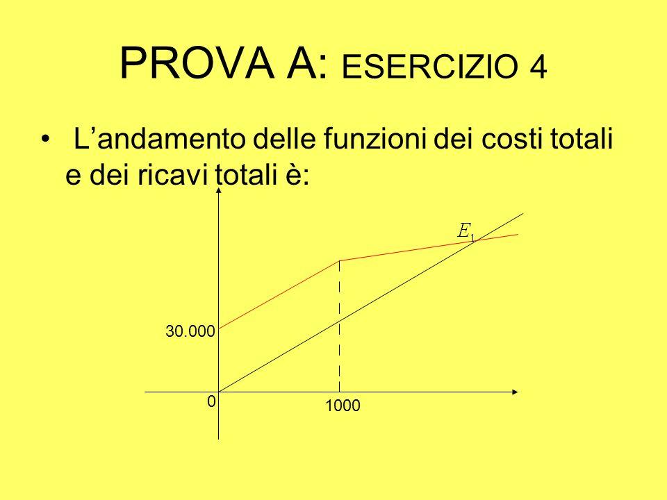 PROVA A: ESERCIZIO 4 Landamento delle funzioni dei costi totali e dei ricavi totali è: 1000 0 30.000