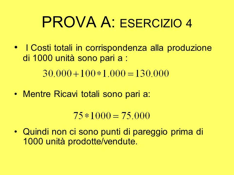 PROVA A: ESERCIZIO 4 I Costi totali in corrispondenza alla produzione di 1000 unità sono pari a : Mentre Ricavi totali sono pari a: Quindi non ci sono punti di pareggio prima di 1000 unità prodotte/vendute.