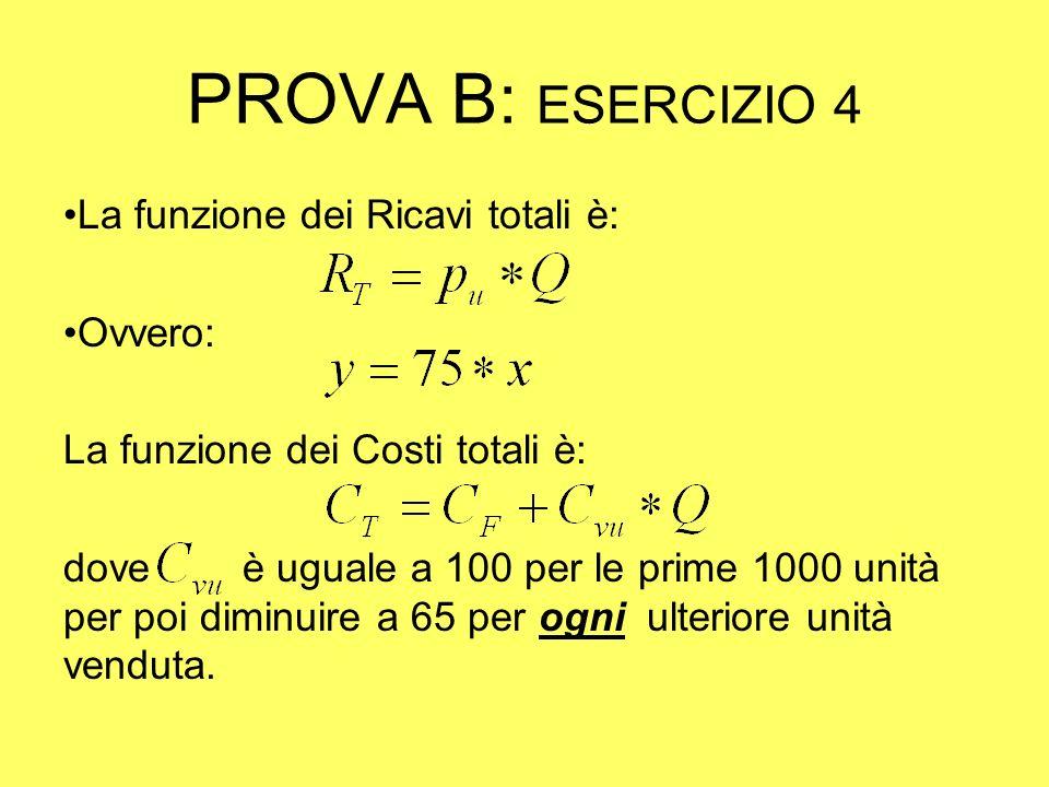 PROVA B: ESERCIZIO 4 La funzione dei Ricavi totali è: Ovvero: La funzione dei Costi totali è: dove è uguale a 100 per le prime 1000 unità per poi diminuire a 65 per ogni ulteriore unità venduta.