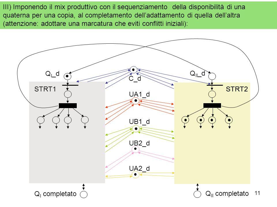 11 III) Imponendo il mix produttivo con il sequenziamento della disponibilità di una quaterna per una copia, al completamento delladattamento di quell
