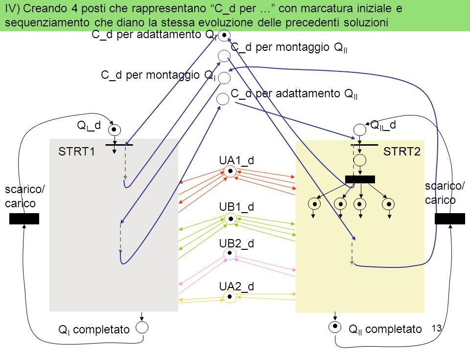 13 IV) Creando 4 posti che rappresentano C_d per … con marcatura iniziale e sequenziamento che diano la stessa evoluzione delle precedenti soluzioni C