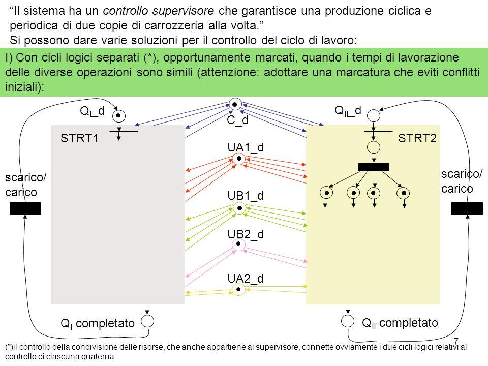 7 Il sistema ha un controllo supervisore che garantisce una produzione ciclica e periodica di due copie di carrozzeria alla volta. Si possono dare var