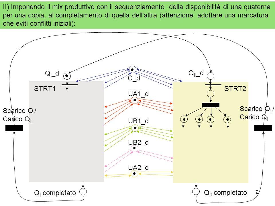 9 II) Imponendo il mix produttivo con il sequenziamento della disponibilità di una quaterna per una copia, al completamento di quella dellaltra (atten
