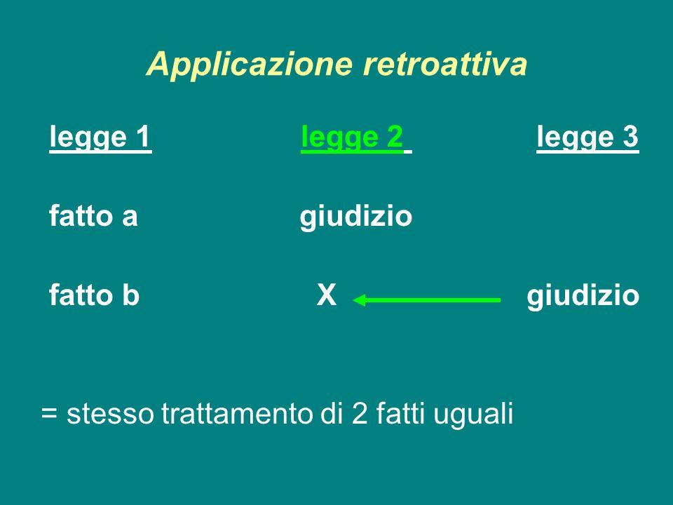 Applicazione retroattiva legge 1 legge 2 legge 3 fatto a giudizio fatto b X giudizio = stesso trattamento di 2 fatti uguali