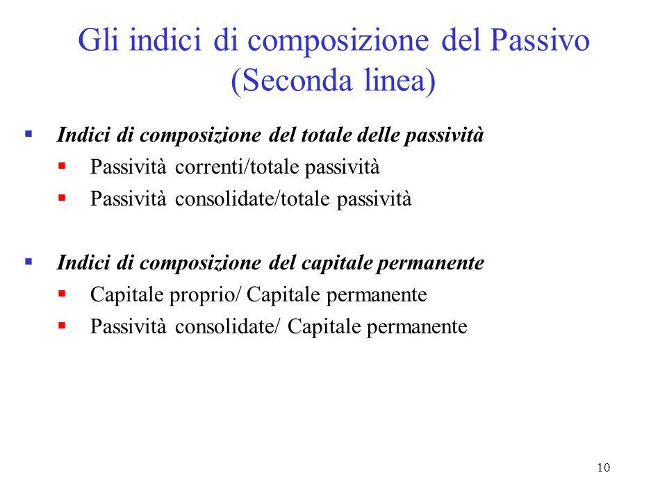 10 Gli indici di composizione del Passivo (Seconda linea) Indici di composizione del totale delle passività Passività correnti/totale passività Passiv