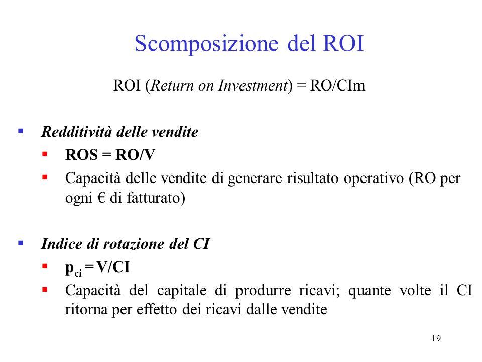19 Scomposizione del ROI ROI (Return on Investment) = RO/CIm Redditività delle vendite ROS = RO/V Capacità delle vendite di generare risultato operati