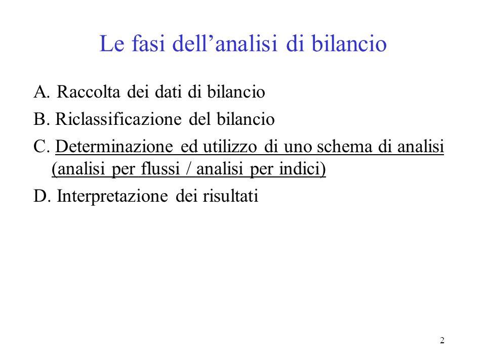 2 Le fasi dellanalisi di bilancio A. Raccolta dei dati di bilancio B. Riclassificazione del bilancio C. Determinazione ed utilizzo di uno schema di an