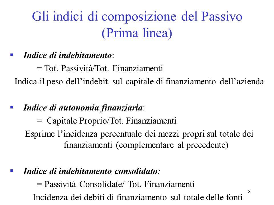 8 Gli indici di composizione del Passivo (Prima linea) Indice di indebitamento: = Tot. Passività/Tot. Finanziamenti Indica il peso dellindebit. sul ca