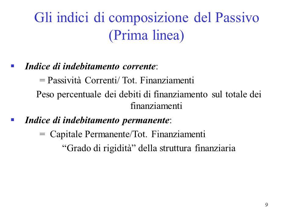 9 Gli indici di composizione del Passivo (Prima linea) Indice di indebitamento corrente: = Passività Correnti/ Tot. Finanziamenti Peso percentuale dei