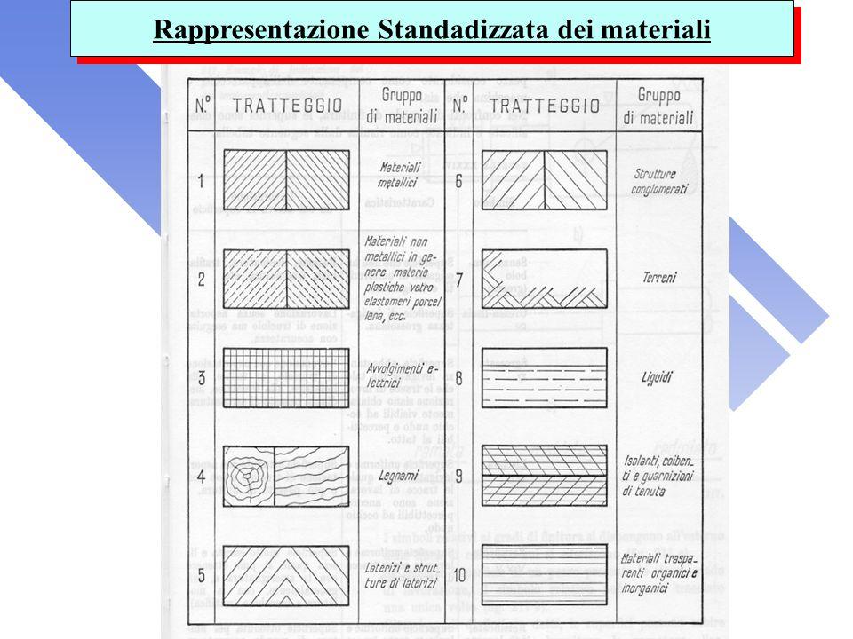 Rappresentazione Standadizzata dei materiali