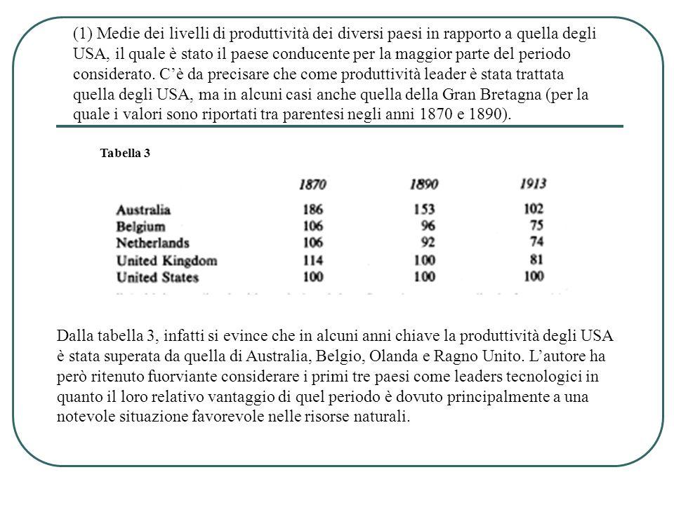 Tabella 3 Dalla tabella 3, infatti si evince che in alcuni anni chiave la produttività degli USA è stata superata da quella di Australia, Belgio, Olanda e Ragno Unito.