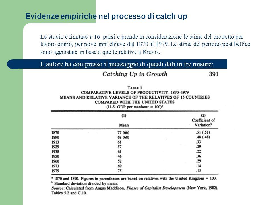 Evidenze empiriche nel processo di catch up Lo studio è limitato a 16 paesi e prende in considerazione le stime del prodotto per lavoro orario, per nove anni chiave dal 1870 al 1979.