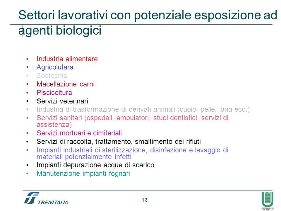 13 Settori lavorativi con potenziale esposizione ad agenti biologici Industria alimentare Agricolutara Zootecnia Macellazione carni Piscicoltura Servi