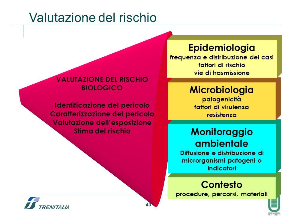 43 VALUTAZIONE DEL RISCHIO BIOLOGICO Identificazione del pericolo Caratterizzazione del pericolo Valutazione dellesposizione Stima del rischio Contest