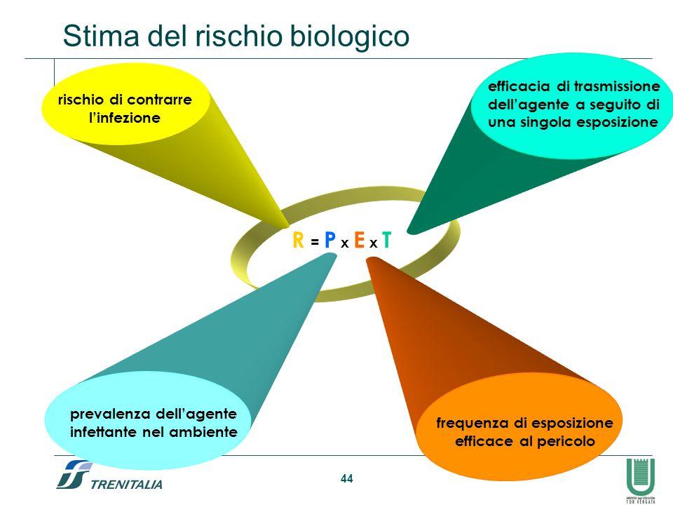 44 Stima del rischio biologico R = P x E x T rischio di contrarre linfezione prevalenza dellagente infettante nel ambiente frequenza di esposizione ef