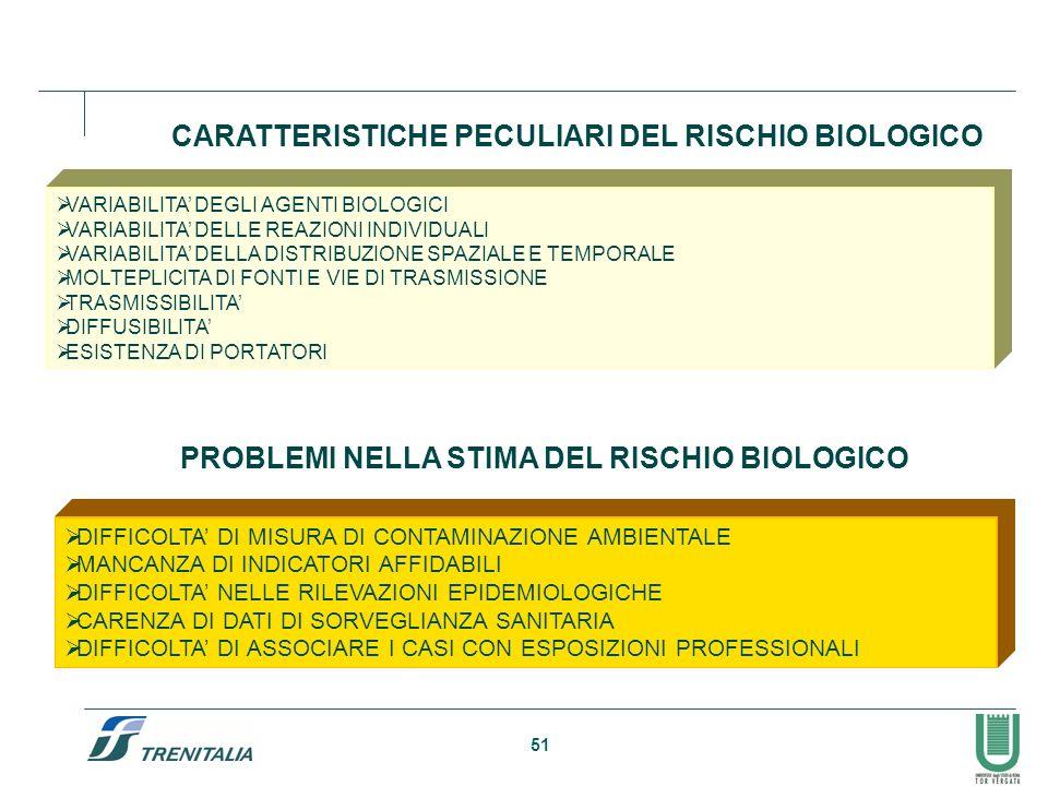 51 CARATTERISTICHE PECULIARI DEL RISCHIO BIOLOGICO VARIABILITA DEGLI AGENTI BIOLOGICI VARIABILITA DELLE REAZIONI INDIVIDUALI VARIABILITA DELLA DISTRIB
