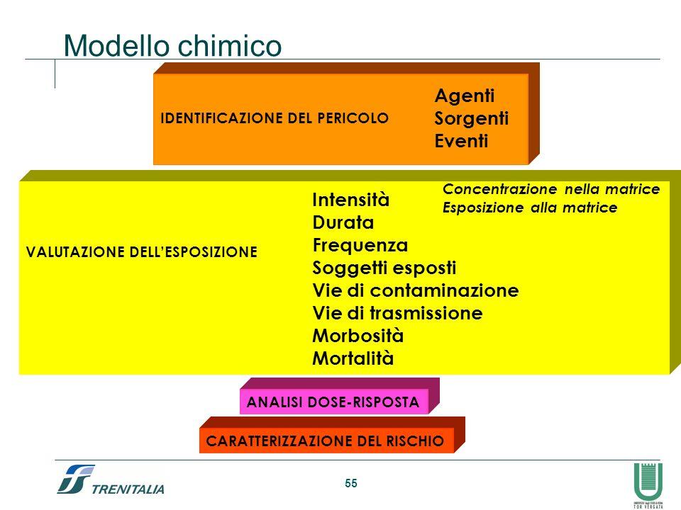55 Modello chimico IDENTIFICAZIONE DEL PERICOLO Agenti Sorgenti Eventi VALUTAZIONE DELLESPOSIZIONE Intensità Durata Frequenza Soggetti esposti Vie di