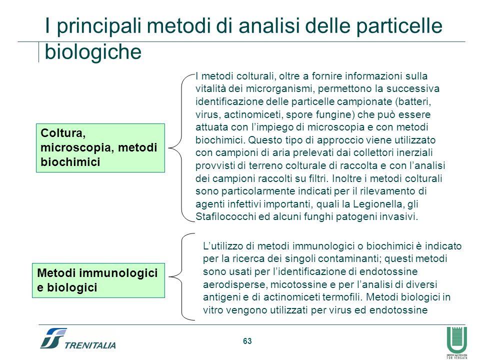 63 I principali metodi di analisi delle particelle biologiche Coltura, microscopia, metodi biochimici Metodi immunologici e biologici I metodi coltura