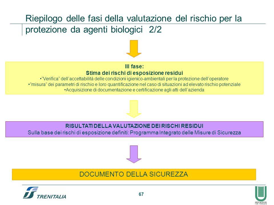 67 Riepilogo delle fasi della valutazione del rischio per la protezione da agenti biologici 2/2 RISULTATI DELLA VALUTAZIONE DEI RISCHI RESIDUI Sulla b