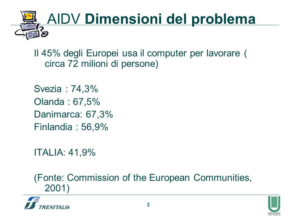 2 AIDV Dimensioni del problema Il 45% degli Europei usa il computer per lavorare ( circa 72 milioni di persone) Svezia : 74,3% Olanda : 67,5% Danimarc