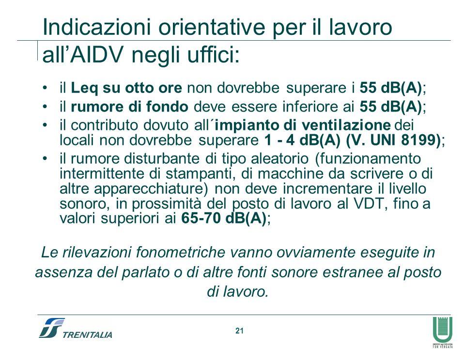 21 Indicazioni orientative per il lavoro allAIDV negli uffici: il Leq su otto ore non dovrebbe superare i 55 dB(A); il rumore di fondo deve essere inf