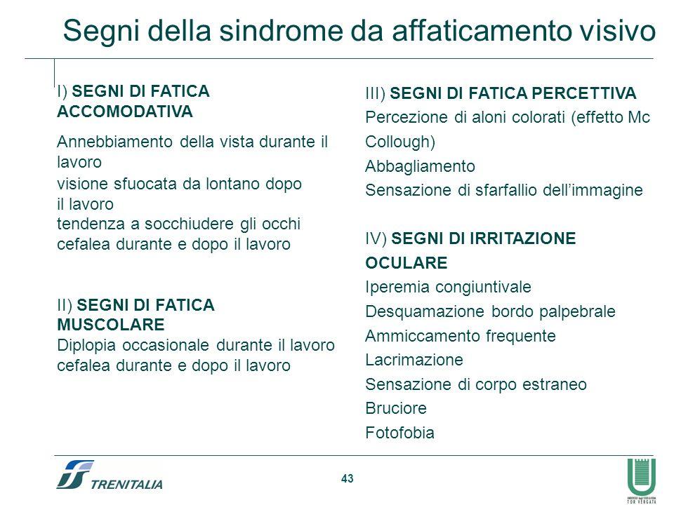 43 Segni della sindrome da affaticamento visivo I) SEGNI DI FATICA ACCOMODATIVA Annebbiamento della vista durante il lavoro visione sfuocata da lontan