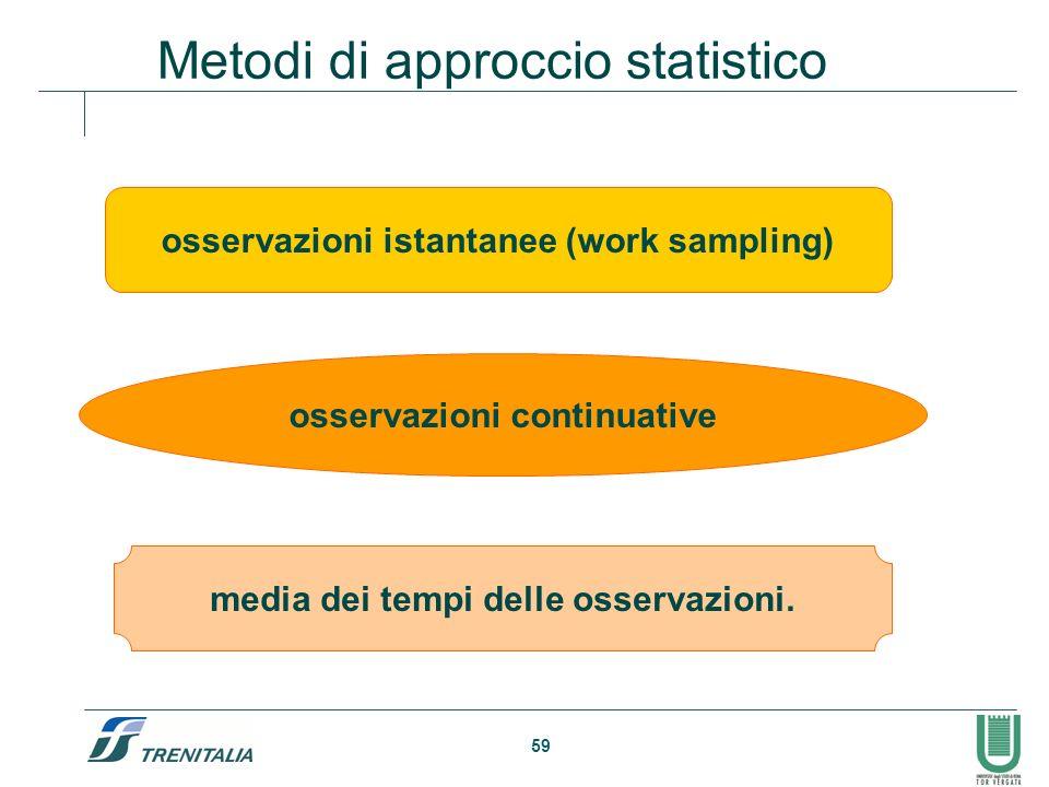 59 Metodi di approccio statistico osservazioni istantanee (work sampling) osservazioni continuative media dei tempi delle osservazioni.