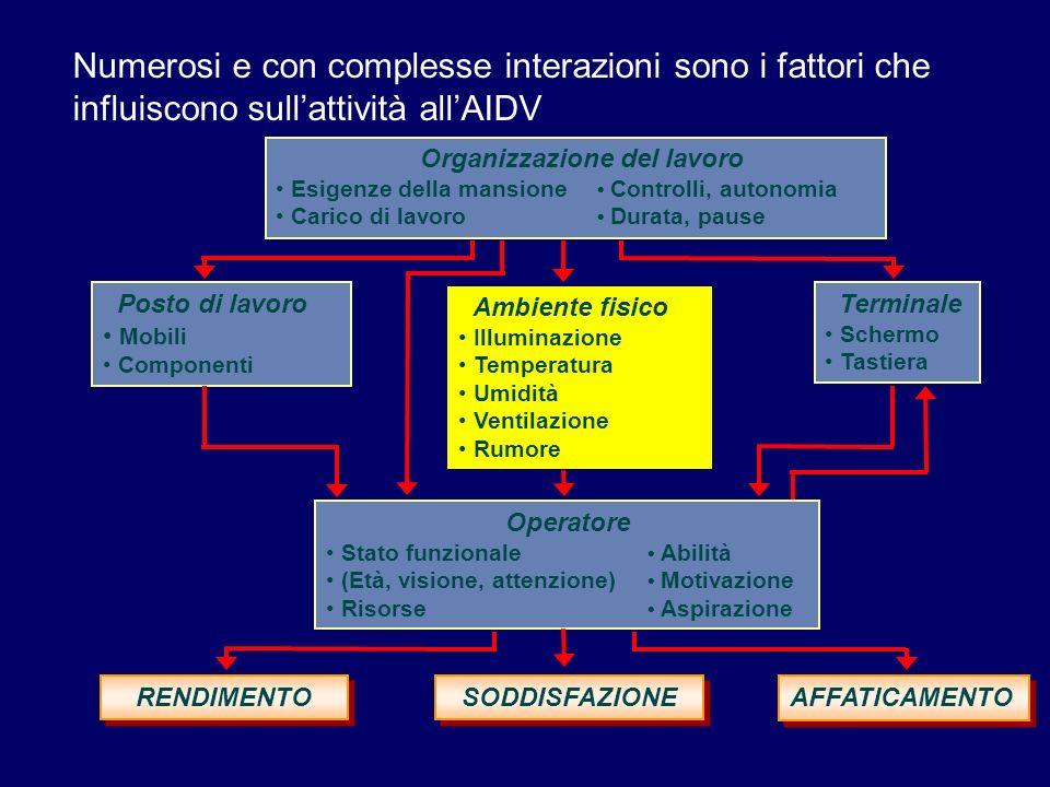 Numerosi e con complesse interazioni sono i fattori che influiscono sullattività allAIDV Organizzazione del lavoro Esigenze della mansione Controlli,