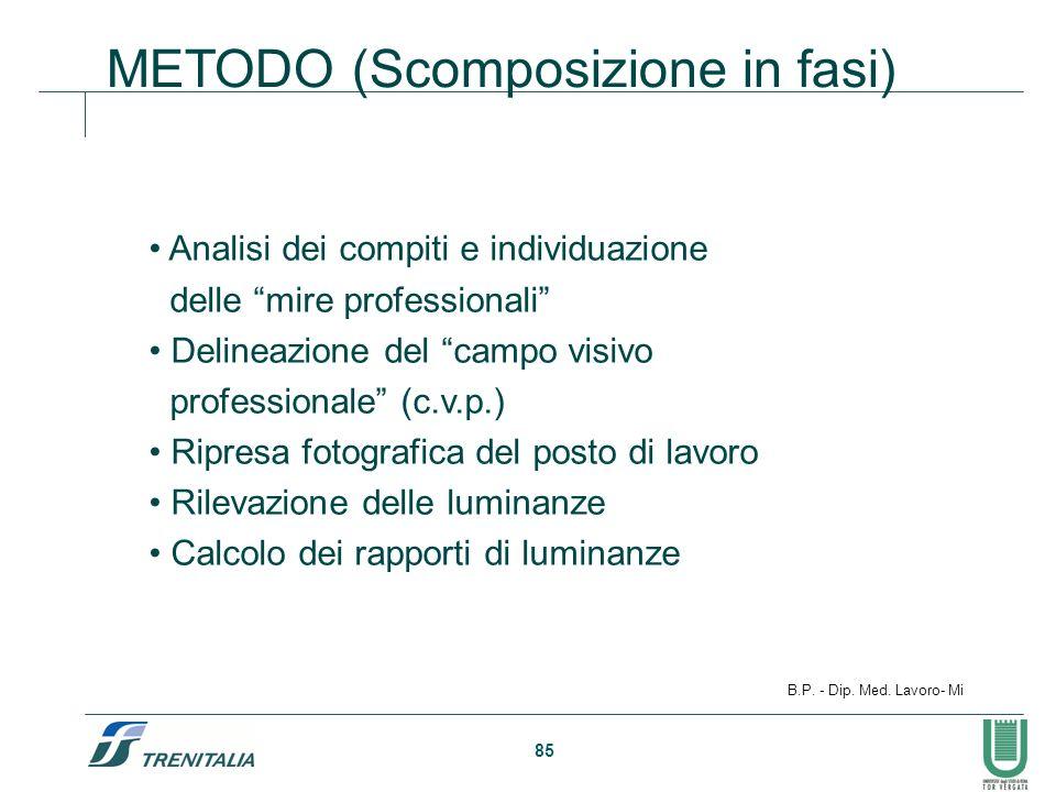 85 METODO (Scomposizione in fasi) Analisi dei compiti e individuazione delle mire professionali Delineazione del campo visivo professionale (c.v.p.) R