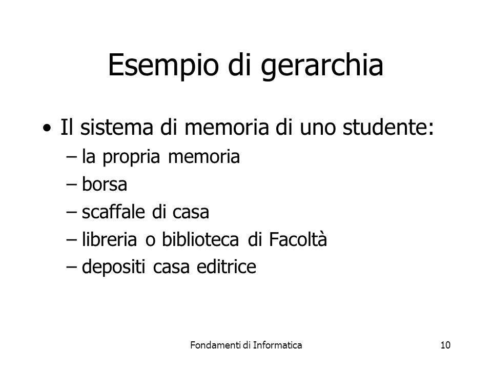 Fondamenti di Informatica10 Esempio di gerarchia Il sistema di memoria di uno studente: –la propria memoria –borsa –scaffale di casa –libreria o biblioteca di Facoltà –depositi casa editrice