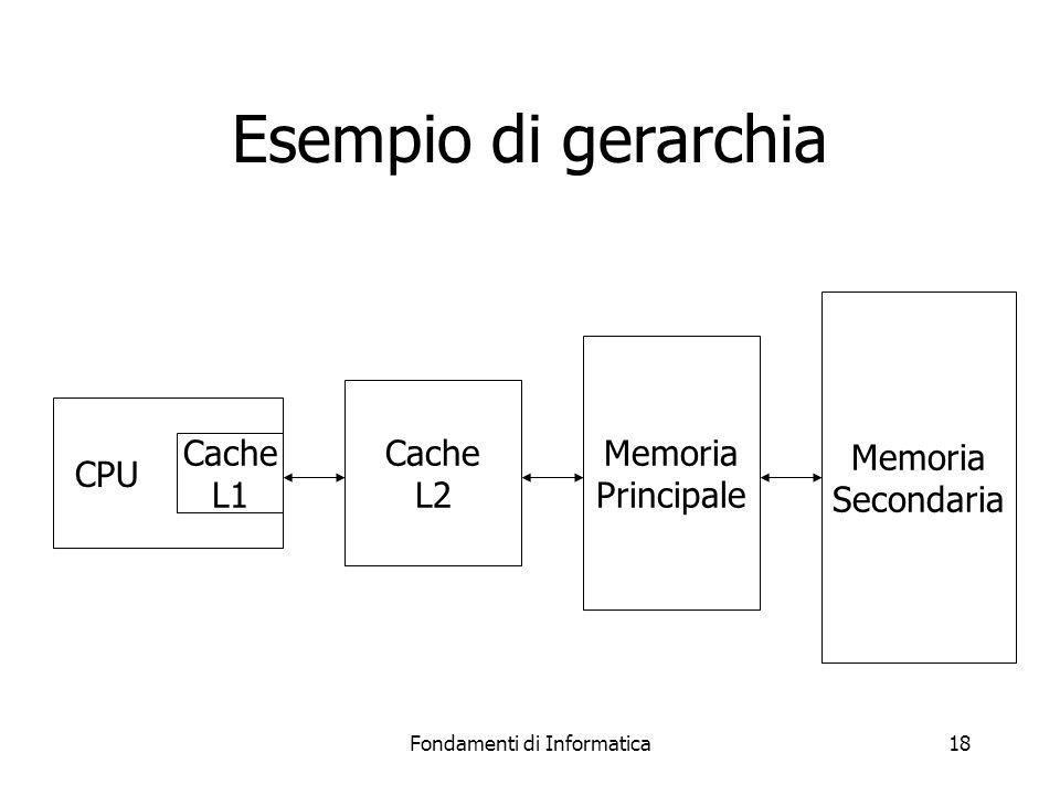 Fondamenti di Informatica18 Esempio di gerarchia CPU Cache L1 Cache L2 Memoria Principale Memoria Secondaria