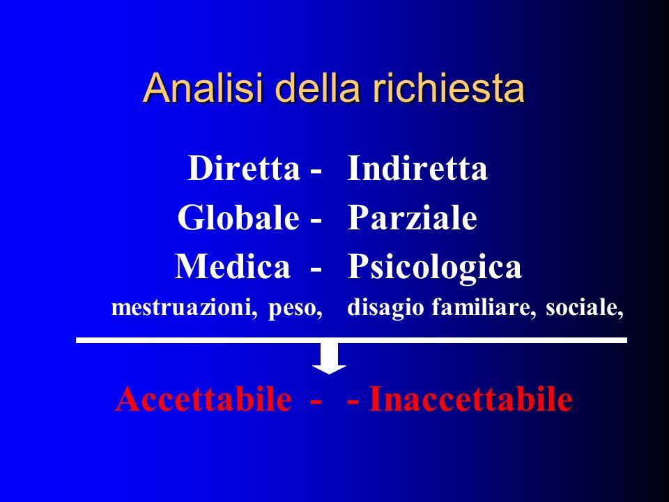 Analisi della richiesta Diretta - Globale - Medica - mestruazioni, peso, Accettabile - Indiretta Parziale Psicologica disagio familiare, sociale, - In