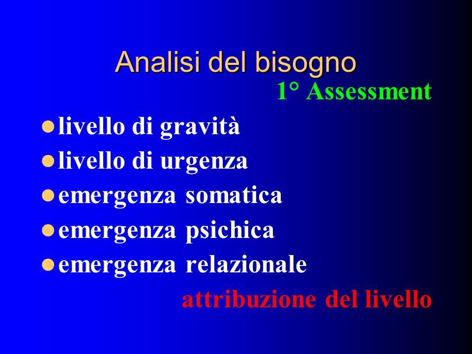 Analisi del bisogno 1° Assessment livello di gravità livello di urgenza emergenza somatica emergenza psichica emergenza relazionale attribuzione del l